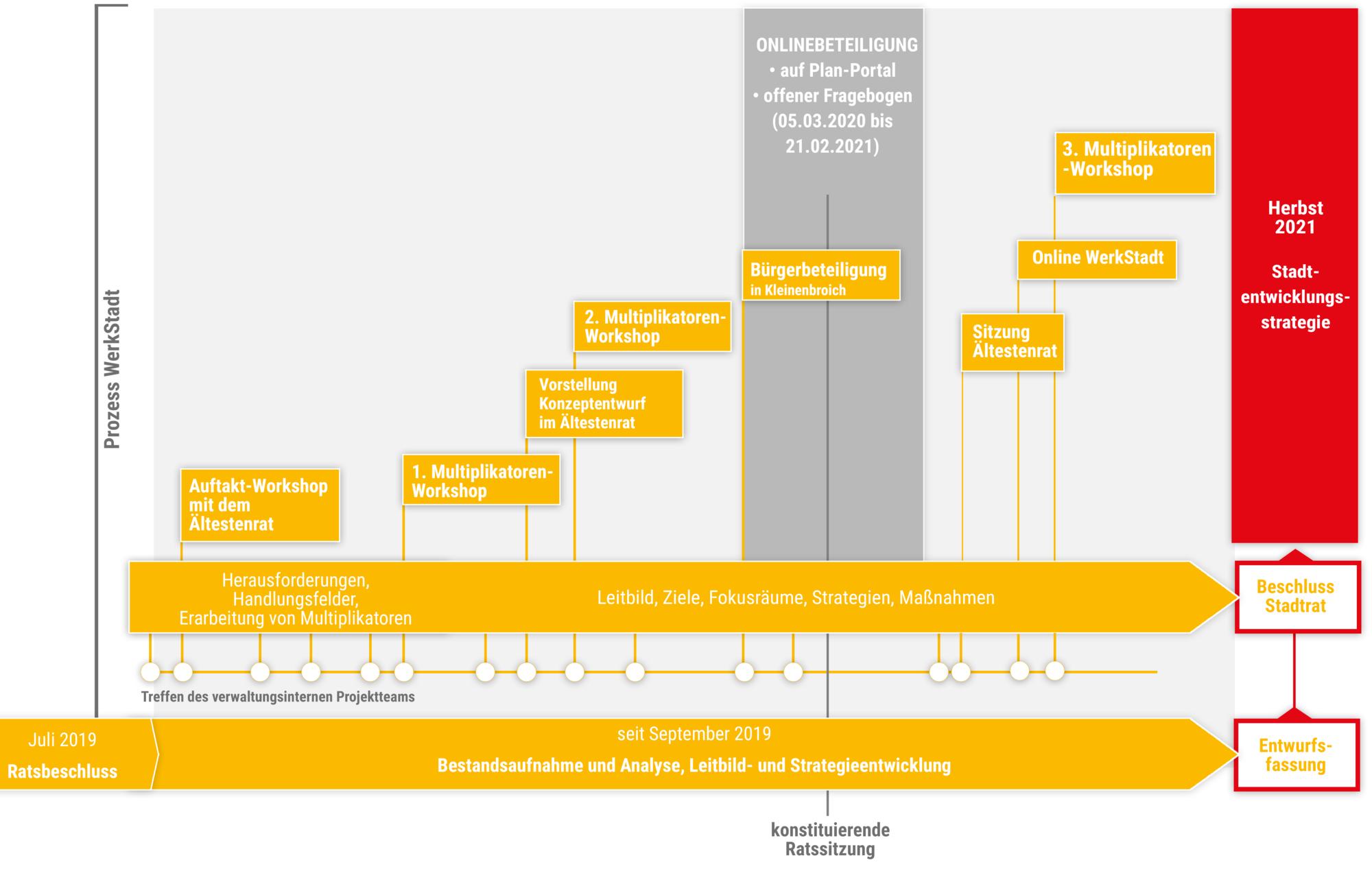 Grafik: Prozessverlauf zur Stadtentwicklungskonzept der Stadt Korschenbroich